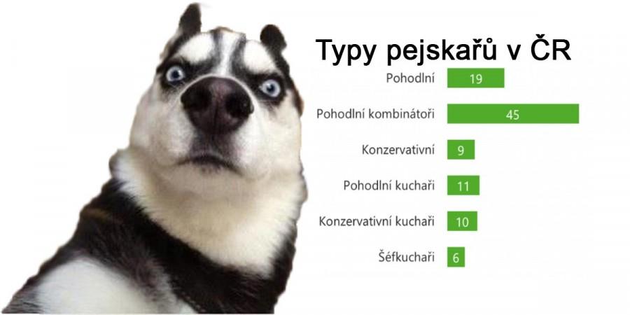 97 % z nás krmí psa granulemi, ve 40% domácností je pes, 42% z nich může spát v posteli...
